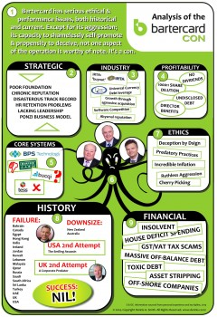 Analysis of the Bartercard con. Click to view the graphic (878k JPG).