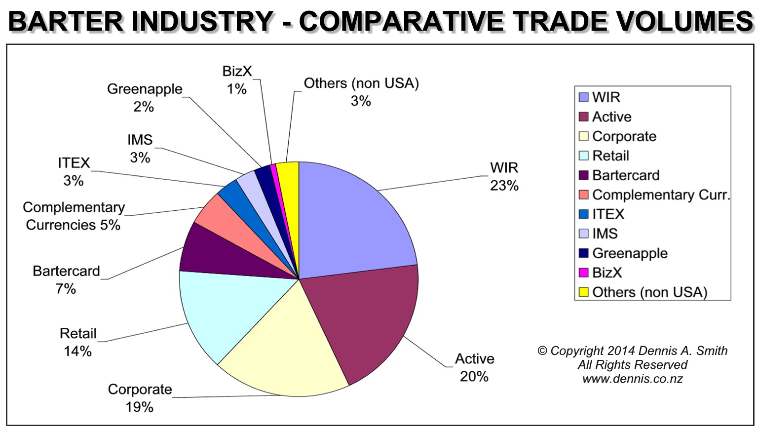 Comparative Trade Volumes – Barter Industry