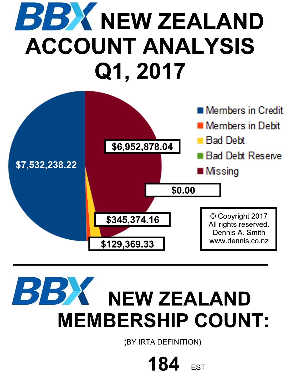 23. BBX New Zealand Analysis
