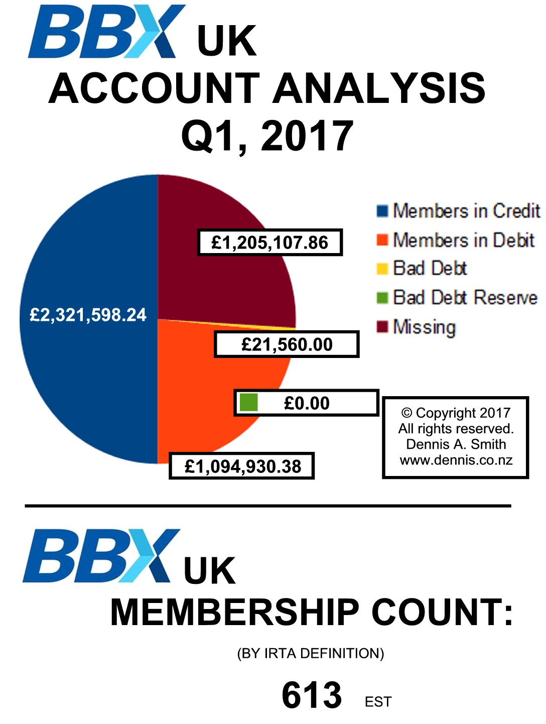 24. BBX UK Membership Analysis